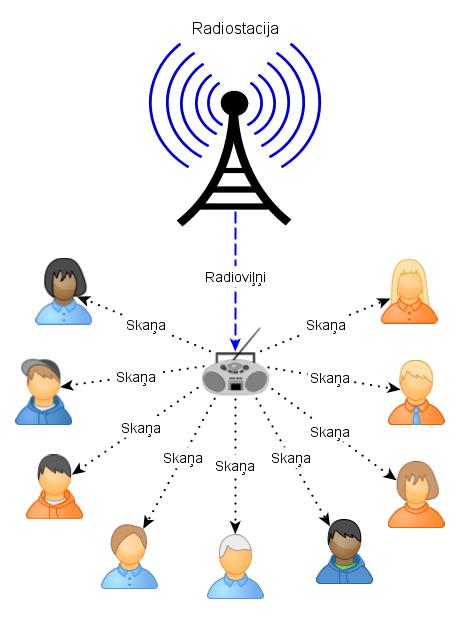 Nelikumīgā jeb otrreiz apmaksājamā radio klausīšanās